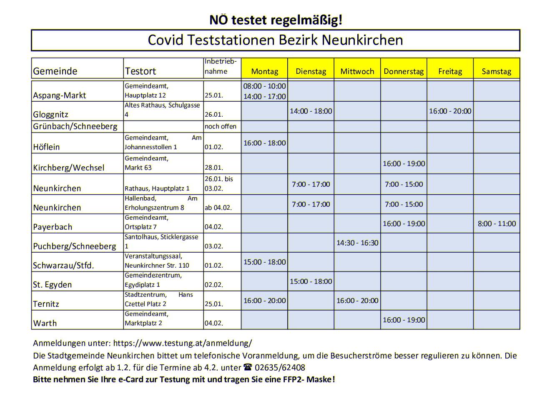 Gemeindeteststraenstrassen im Bezirk Neunkirchen
